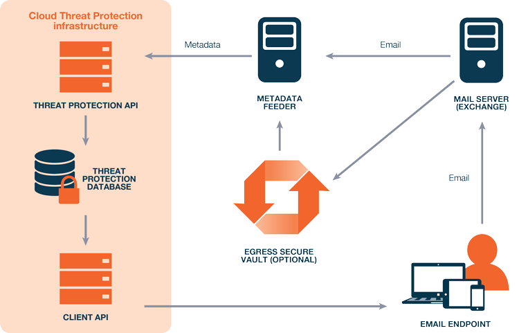 Threat Protection diagram