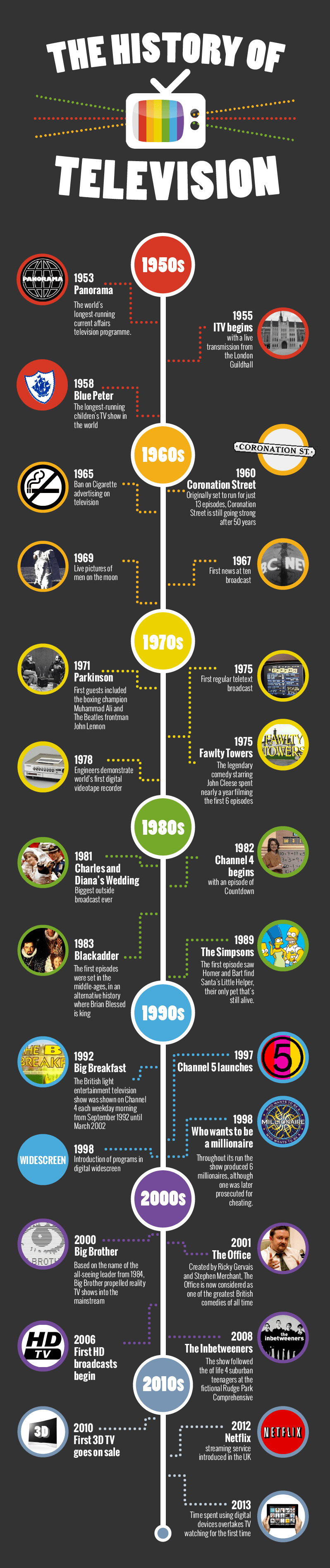 History of television | ADS Digital