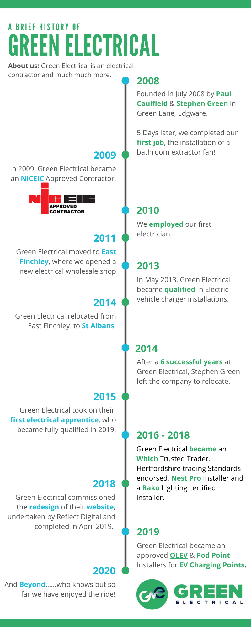 Green Electrical History Timeline